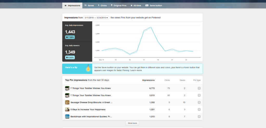 Pinterest, data, engaged, analytics, blog, blog report, blogging